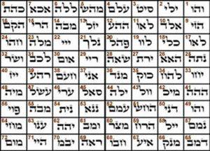 Los 72 nombres de Dios en la Cábala